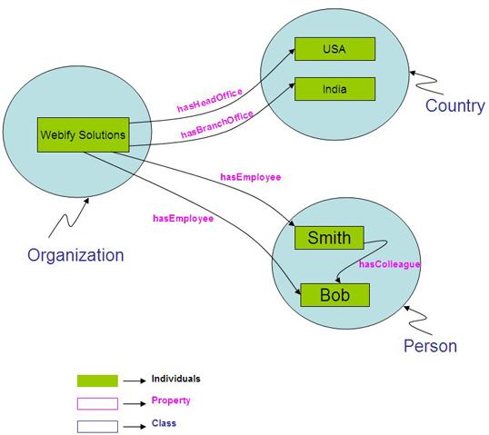 ontology_comp