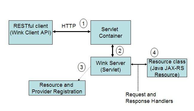ApacheWinkArchitecture