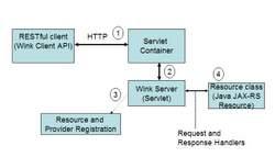 ApacheWinkArchitecture3