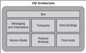 cxf-archiecture
