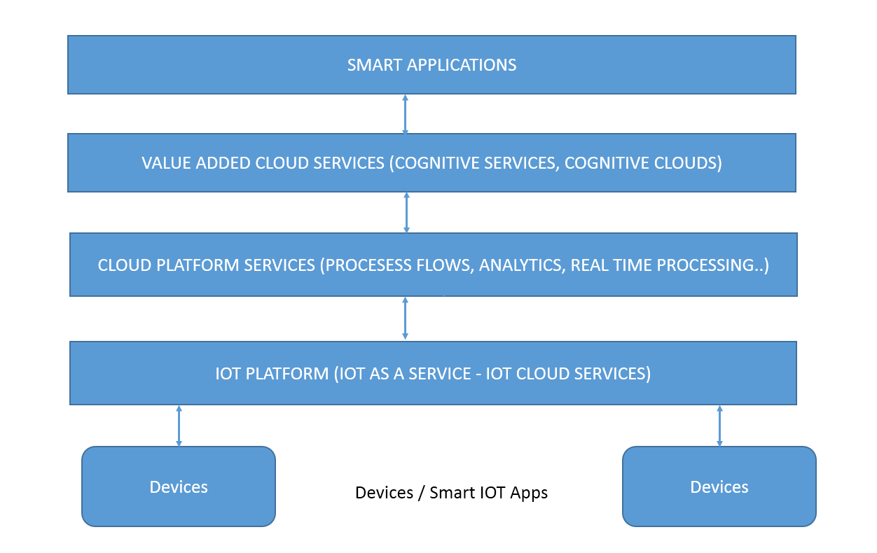IOT-COGNITIVE-COMPUTING-ARCHITECTURE