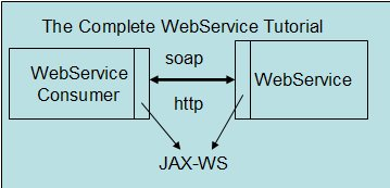 webservice-tutorial