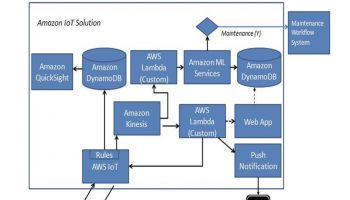 amazon-iot-solution4