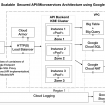 google-api-micro-architecture